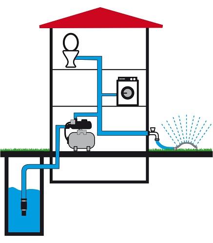 hauswasserwerk-spuelung-gartenbewaesserung
