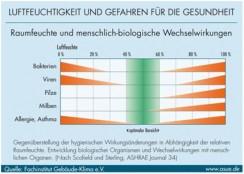 Luftfeuchtigkeit und Schimmel in Altbauwohnungen