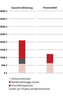 Wie hoch sind die Stromkosten mit einer Infrarotheizung?